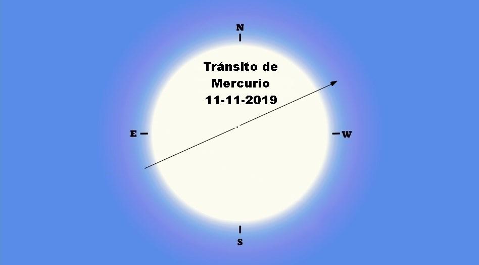 Resultado de imagen de transito de mercurio
